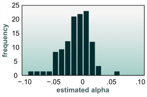 Exhibit 3: A frequency distribution of the alphas Jensen estimated for 115 mutual funds based on at least ten years of data for each. The vast majority have estimated alphas that are less than zero. The average fund's alpha was –.011, (that is –1.1%). Results are after fees but not including sales loads. Returns, and hence alphas, are with continuous compounding. Reproduced from Jensen (1968).