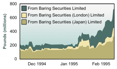 Exhibit 1: Funding for Baring Securities (Singapore) Limited (BSS) came primarily from three companies within the Barings organization. This exhibit tracks their funding of BSS in the months leading up to the failure of Barings. Essentially all the funding was used by Leeson to make margin payments to SIMEX. Source: Bank of England (1995).