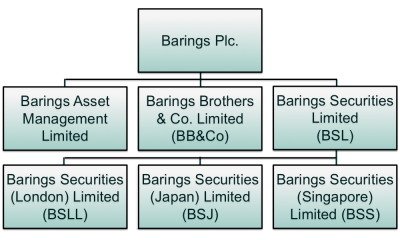 Exhibit 2: An abbreviated organizational structure for Barings prior to the 1993 merging of BB&Co. and BSL. Entities not relevant to this article have been omitted. For example, BSL also had offices in New York and Hong Kong. Source: Bank of England (1995).