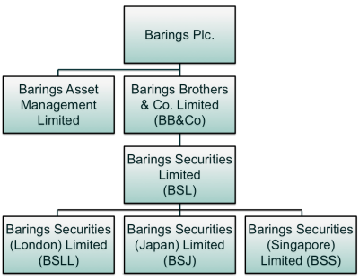 Exhibit 3: An abbreviated organization structure for Barings following the 1993 merging of BB&Co. and BSL. In 1994, BB&Co. and BSL became part of the new BIB. Source: Bank of England (1995).