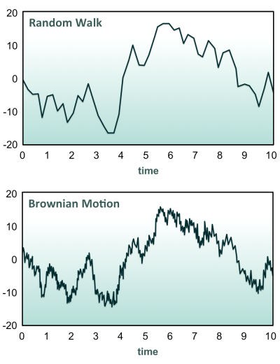 Exhibit 1: Intuitively, we may think of a Brownian motion as a limiting case of some random walk as its time increment goes to zero. The upper graph depicts a realization of a random walk. The lower graph depicts a similar realization of a Brownian motion.