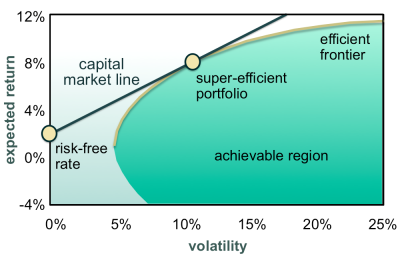 Exhibit 1: The capital market line is the tangent line to the efficient frontier that passes through the risk-free rate on the expected return axis.