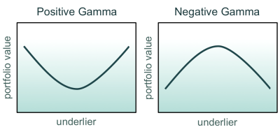 Exhibit 4: Positive gamma corresponds to curvature that opens upward. Negative gamma corresponds to curvature that opens downward.