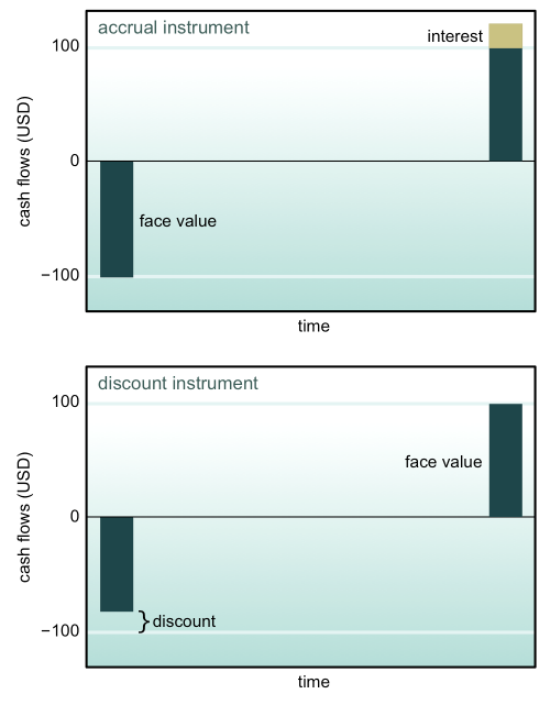 Exhibit 1: Cash flows of an accrual instrument are compared with those of a discount instrument. The accrual instrument is issued for its face value and matures for its face value plus interest. The discount instrument is issued at a discount from its face value and matures for its face value. In both graphs, the face value is assumed to be USD 100.