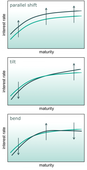 Exhibit 1: Duration assesses exposure to parallel shifts in the spot curve. It cannot warn of exposure to more complex movements in the spot curve, such as tilts and bends.