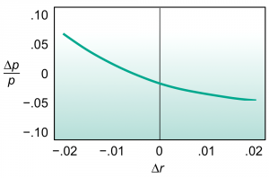 Exhibit 2: The fractional change in a fixed income portfolio's value is graphed as a function of parallel shift in the spot curve.