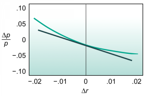 Exhibit 3: A tangent line is fit to the curve of Exhibit 2. Duration is the slope of the curve multiplied by minus one.