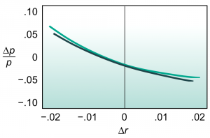 """Exhibit 4: Convexity reflects curvature. Here a """"best fit"""" parabola is fit to the graph of Exhibit 2."""