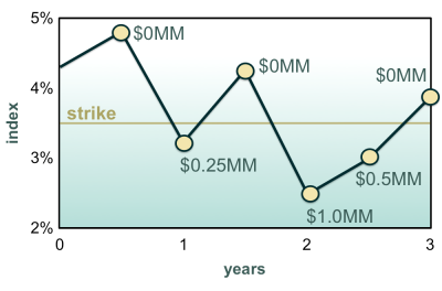 Exhibit 1: Payments made under a hypothetical interest rate scenario by a 3-year USD 200MM notional floor linked to 6-month USD Libor with strike rate of 3.5%. Values for the index rate are 4.75%, 3.25%, 4.25%, 2.50%, 3.00%, 3.85%. These result in payments of USD 0MM, USD .25MM, USD 0MM, USD 1MM, USD .5MM, and USD 0MM.