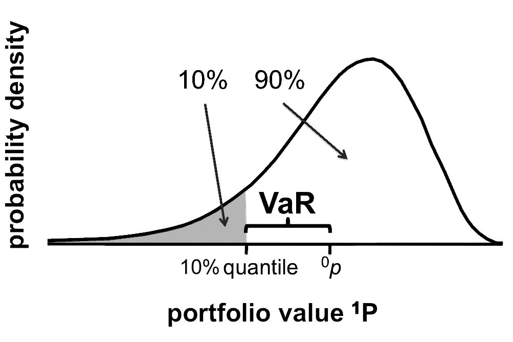 How to Calculate Value-at-Risk - Step by Step