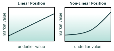 Exhibit 1: Dynamic Hedging - Market values as a function of some underlier value are illustrated for a long future and a long call option. The future is a linear position. The option is a non-linear position.