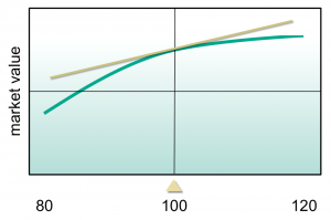 Exhibit 2: Dynamic Hedging - A derivative dealer sells a put option on STU stock. Its market value is indicated above as a function of the underlying stock price. The current stock price (indicated by the gold triangle) is 100. A tangent line has been fit to the graph at that value. Its positive slope indicates that the position has positive delta.