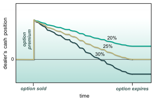 Exhibit 7: A dealer sells an option priced at 25% volatility and then dynamically hedges the position until expiration. This exhibit considers how the dealer's cash balance evolves over time under three scenarios. Under all scenarios, we assume an initial cash balance of zero. When the option is sold, the dealer receives a premium, so the cash balance jumps. Next, the dealer dynamically hedges the short option, gradually losing cash as he does so. Under the first scenario, the underlier experiences 20% volatility. Dynamic hedging costs less than it would have had the underlier experienced the 25% volatility used to price the option. The dealer ends up with a profit. Under the second scenario, the underlier experiences 25% volatility. This is the volatility at which the option was priced, so the dealer breaks even on the transaction. Finally, under the third scenario, the underlier experiences 30% volatility. This is higher than anticipated, and the dealer ends up with a loss.