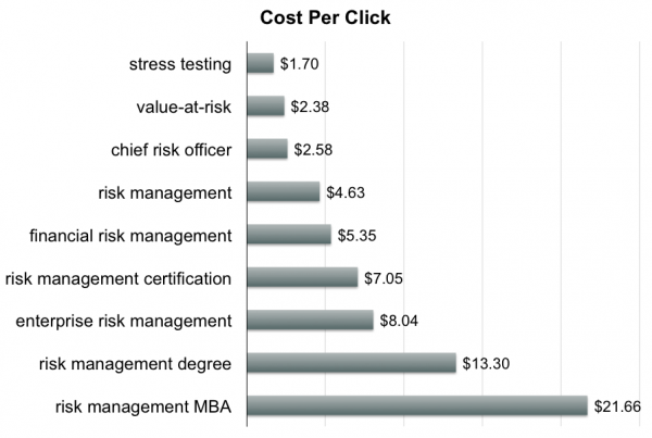 Costs Per Click Advertisers Are Paying Google For Various Risk Related  Search Terms. Yes, Those Numbers Are In US Dollars, And They Are Prices For  One Click ...