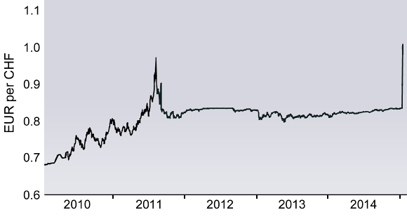 EUR/CHF exchange rate for the five years leading up to and including the Swiss abandoning their currency peg.