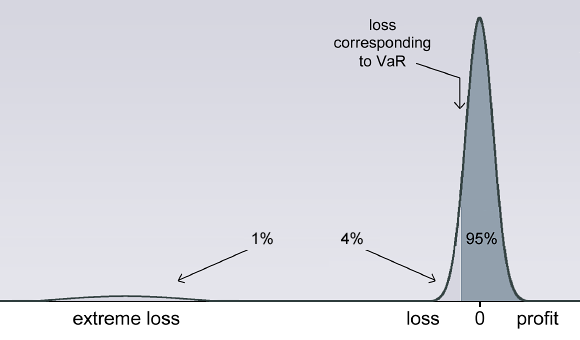 Exhibit 3: One-day 95% VaR is that loss such that 95% of probability is to the right of that loss. Graph is only approximately to scale.