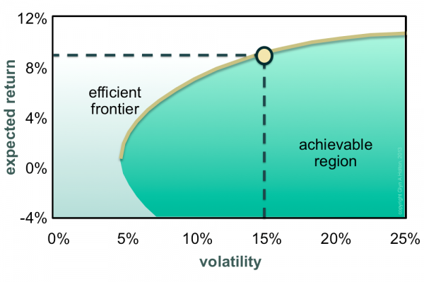 Exhibit 1: For every point in the achievable region, there will be at least one portfolio that can be constructed from available risky assets that has the volatility and expected return corresponding to that point. The efficient frontier is the orange curve that runs along the top of the achievable region. Portfolios on the efficient frontier are optimal in both the sense that they offer maximal expected return for some given level of risk and minimal risk for some given level of expected return.